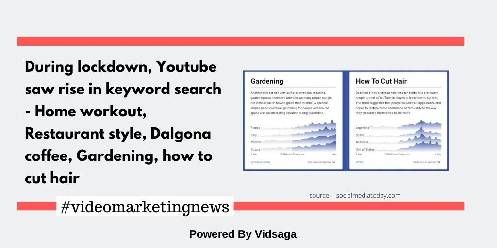 During lockdown, Youtube saw rise in keyword search - Home workout, Restaurant style, Dalgona coffee, Gardening, how to cut hair