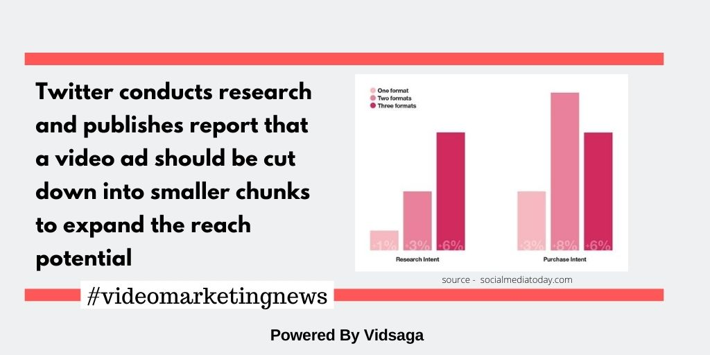 Twitter conducts research and publishes report that  a video ad should be cut down into smaller chunks to expand the reach potential